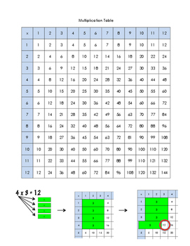 Multiplication Table and Strips