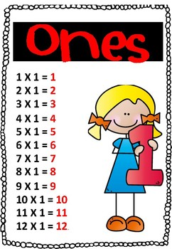Multiplication Table display
