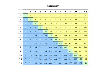 Multiplication Table (up to 12's)