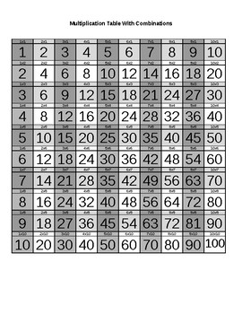 Multiplication Table with Factors