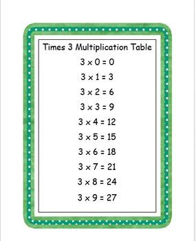 Multiplication Tables 0-9