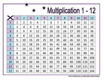 Declarative image within printable multiplication table 1 12