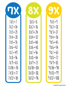 Multiplication Tables Bookmarks