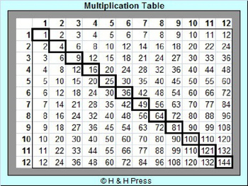 Multiplication Tables [Classroom Set] [FREE!]