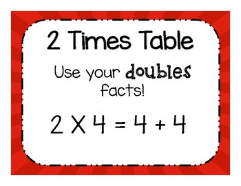 Multiplication Tables Hint Posters
