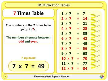 Multiplication Tables for Elementary School Math