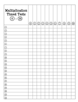 Multiplication Test- 1-10