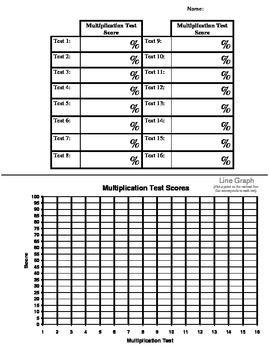 Multiplication Test Score Progress Chart