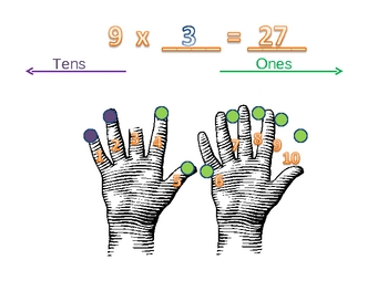 Multiplication The 9's trick