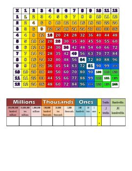 Multiplication (Times Table) & Place Value Charts- Color