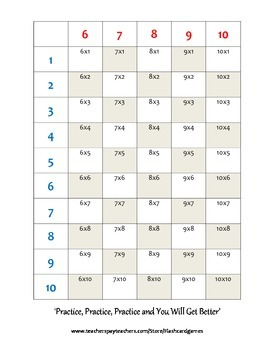 Multiplication Times Tables Chart Help