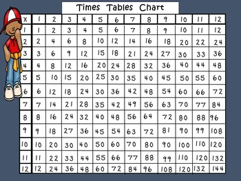 Multiplication : Times Tables Charts and Cards