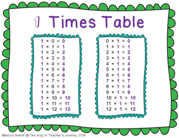 Multiplication Times Tables Free Product