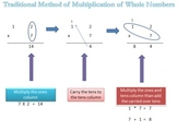 Multiplication Traditional and Lattice Method
