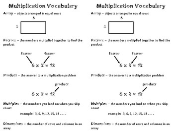 Multiplication Vocabulary by The Inspired Otter | TpT