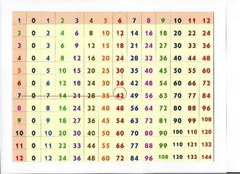 Multiplication Wall