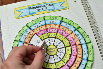 Multiplication Wheel Foldable (Times Tables) 1 Through 5