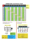 Multiplication and Division Chart plus chart ruler, math disability tool