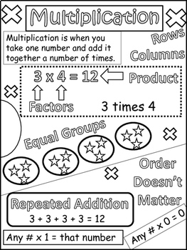 Multiplication and Division Doodle Notes