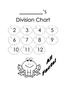 Multiplication and Division Fact Trackers