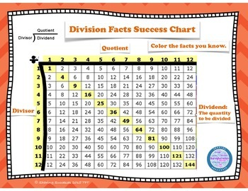 Multiplication and Division Mastery