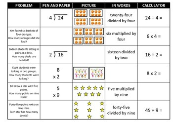 Multiplication and Division Multiple Representation Cards