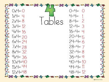 Multiplication and Division Tables Ring