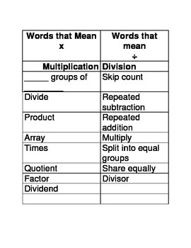 Multiplication and Division Word Problem Vocabulary Sort
