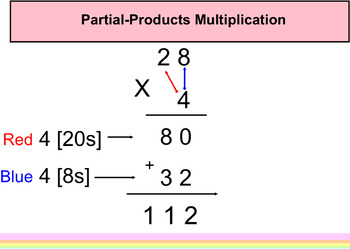 Multiplication and Estimation