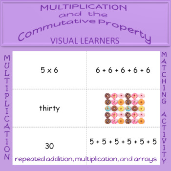 Multiplication and the Commutative Property