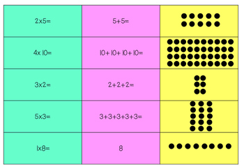 Multiplication as repeated addition, equation and array sorting activity