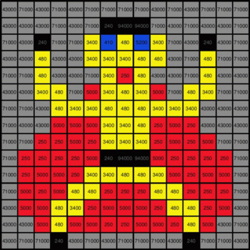 Multiplication by 10, 100, 1000 - Superhero Mystery Picture - Google Forms