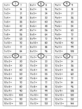 picture regarding Multiplication Facts 1-12 Printable called Multiplication details 1-12: REFERENCE SHEET