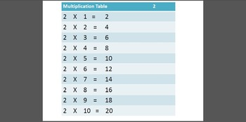 Multiplication of 2's