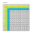 Multiplication tables to learn multiplication facts