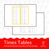 Multiplication: times tables (1-10)