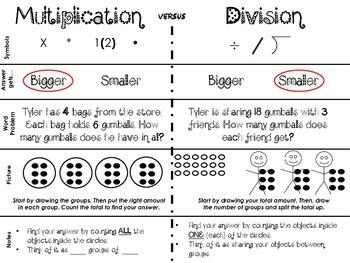 Multiplication vs. Division Notes Sheet