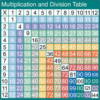 Multiplications Chart Digital Download for Print