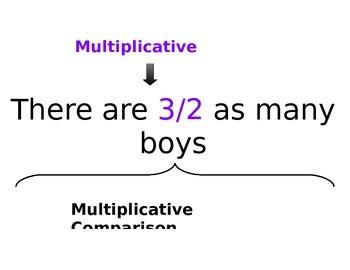 Multiplicative Comparison Poster