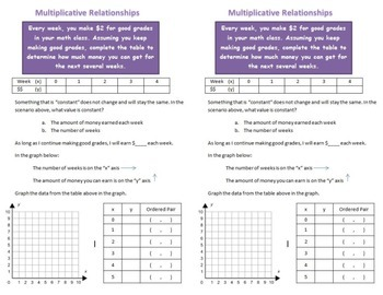 Multiplicative Linear Relationships