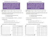 Multiplicative Linear Relationships