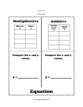 Multiplicative and Additive Relationships Representations INB TEKS 6.6C