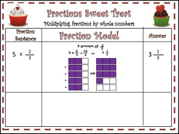 Multiply & Divide Fraction with Modeling