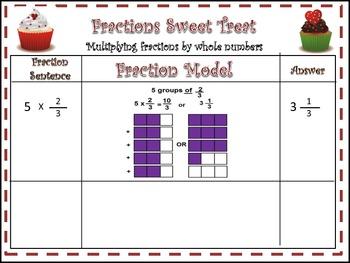 Multiply & Divide Fraction with Modeling