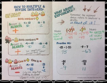 Multiply & Divide Integers - Doodle Note Brochure for Interactive Notebooks