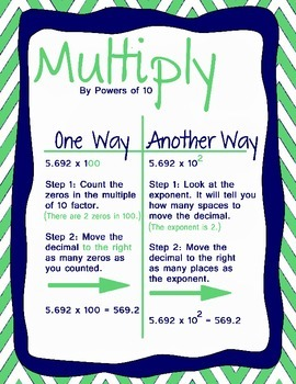 Multiply & Divide by Powers of 10