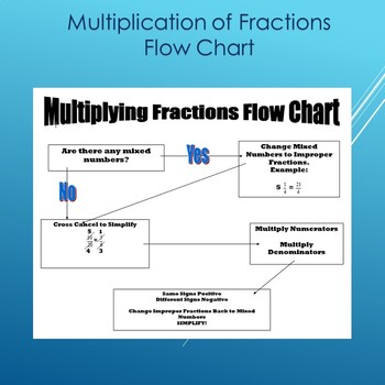 Multiply Fractions Flow Chart