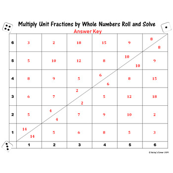 Multiply Unit Fractions by Whole Numbers Roll and Solve Math Center