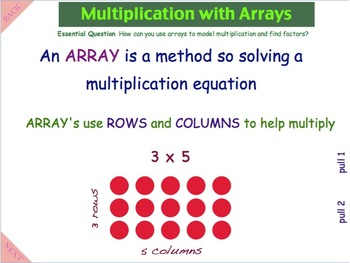 Multiply Using Arrays - A Common Core Interactive Mimio Lesson!!!