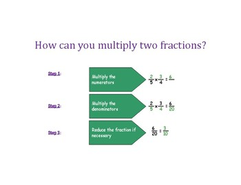 Multiply a Fraction by a Fraction Without Using a Visual Model PowerPoint